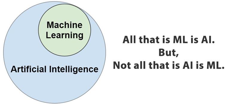 Minh họa mối quan hệ giữa Machine Learning và AI