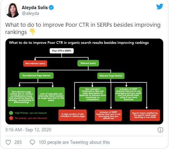 Cải thiện CTR kém trên trang kết quả của organic search