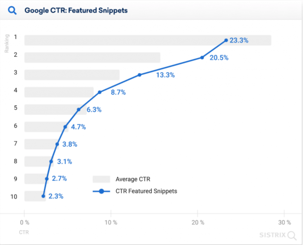 HÃY TOP 1 Google: Nếu Muốn ổn định traffic/doanh thu