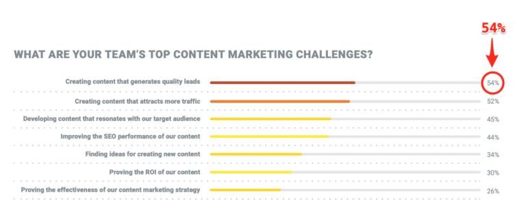 Hơn một nửa nói rằng về thử thách trong content marketing