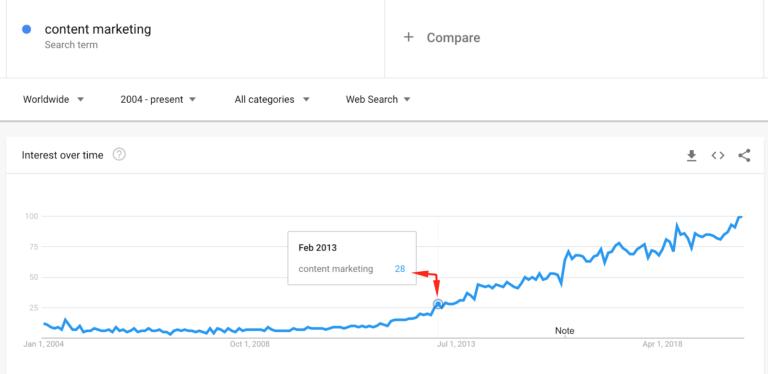 Chỉ số tìm kiếm về content marketing