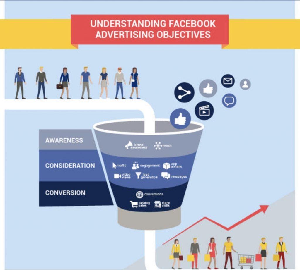 Các mục tiêu quảng cáo Facebook