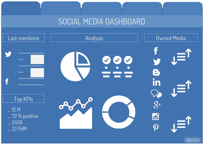 Dịch vụ quảng cáo Facebook phân tích hiệu suất mạng xã hội