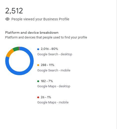 Phân tích nền tảng và thiết bị với Google My Business Insights