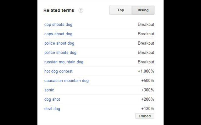 """Từ khóa liên quan đến từ """"chó"""""""