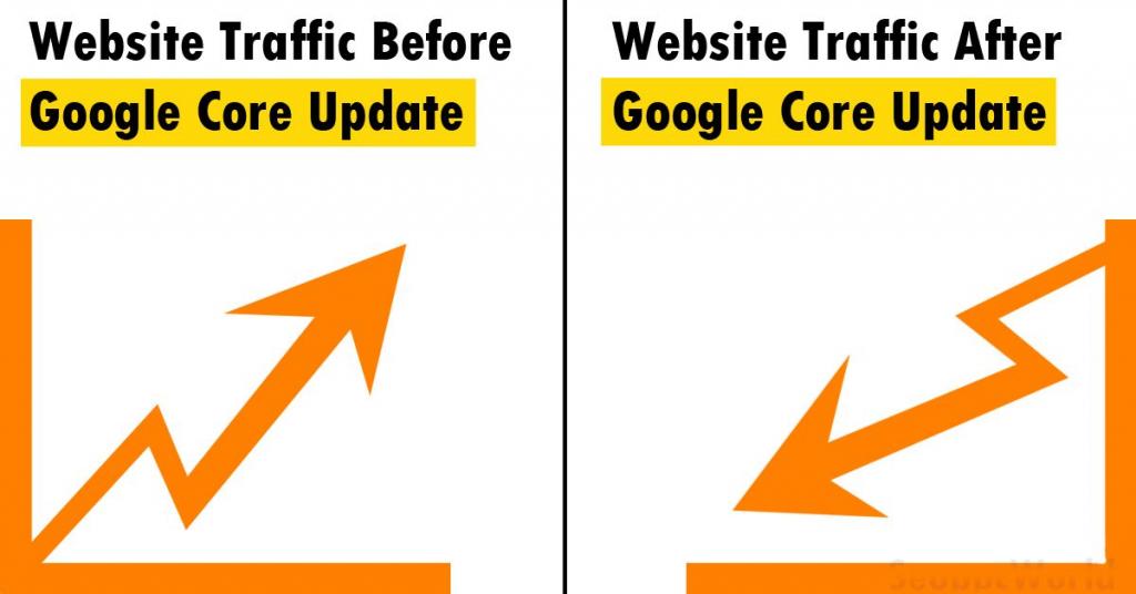Sự thay đổi traffic sau Core update của Google