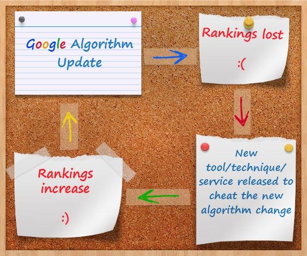 Google Core Update Insights 12/2020: Vài điều từ chuyên gia
