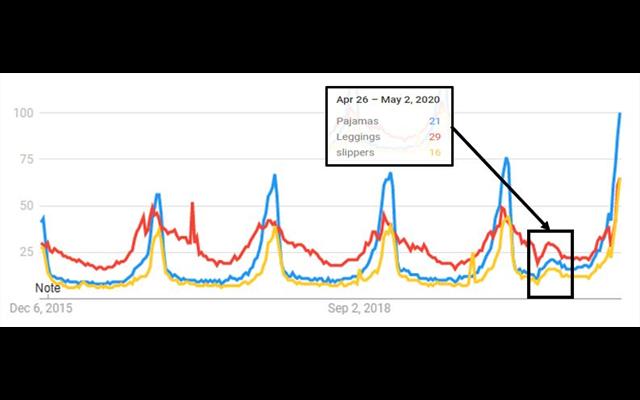 Thống kê các hành vi tìm kiếm của người dùng phổ biến