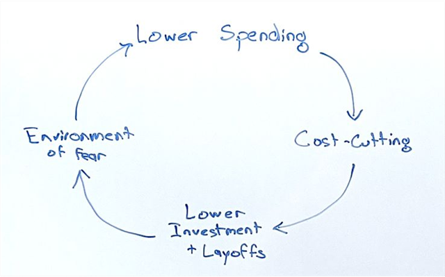 Vòng tròn vấn đề doanh nghiệp gặp phải trong thời đại biến động