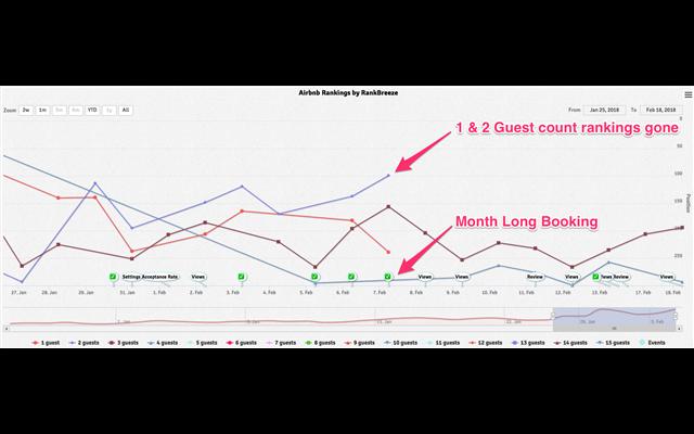 Biểu đồ Ranking khi áp dụng Airbnb