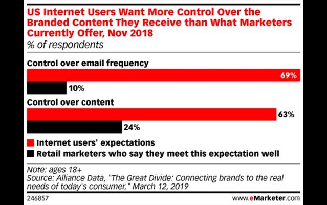 Kiểm soát tần suất email marketing