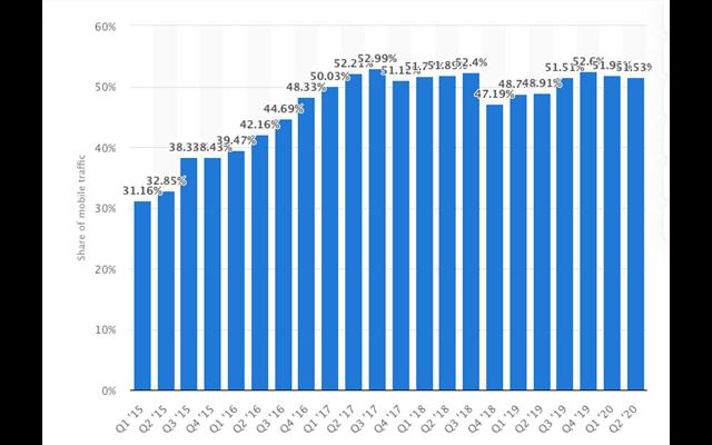 Biểu đồ thể hiện số lượng người dùng điện thoại di động cao đáng kể