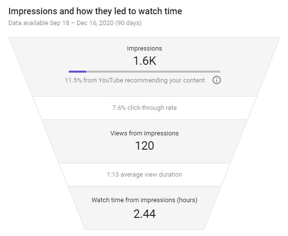 Báo cáo thời gian Youtube Analytics