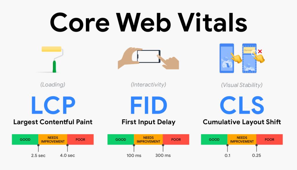Google: Để tăng thứ hạng phải đáp ứng được Core Web Vitals