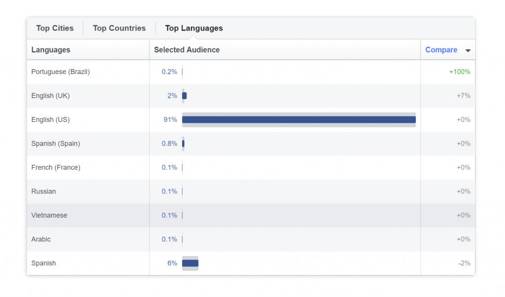 Dữ liệu về vị trí và ngôn ngữ trong Facebook Audience Insights