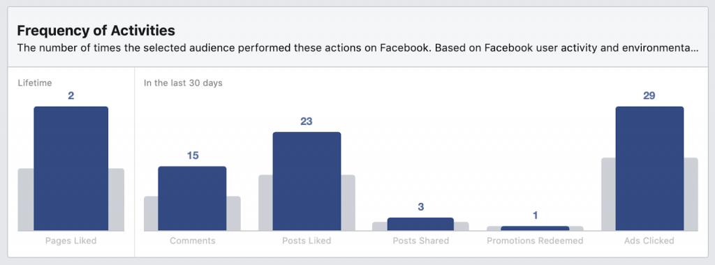 Tần suất hoạt động cho biết mức độ tích cực của người dùng trên Facebook