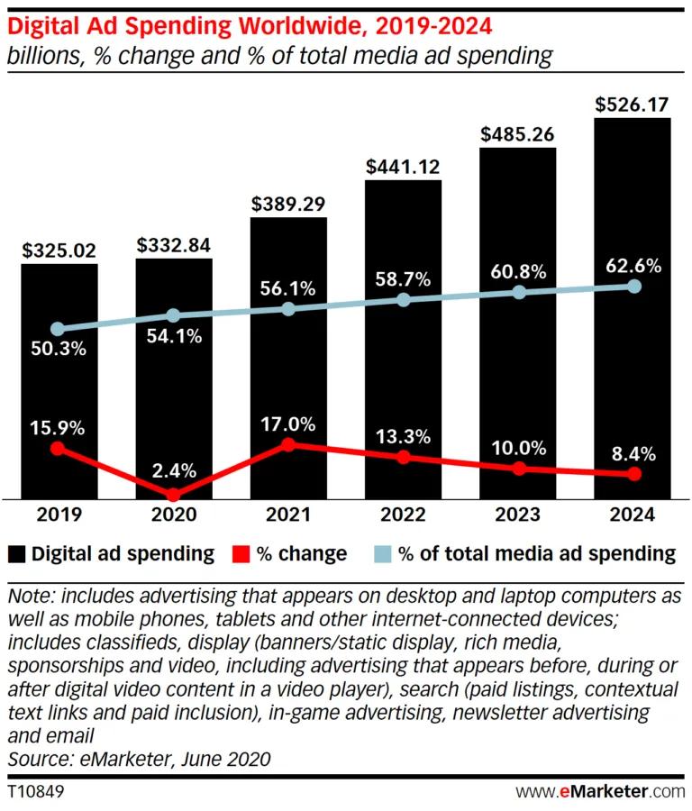 Xu hướng của Google Ads trong chi tiêu quảng cáo kỹ thuật số