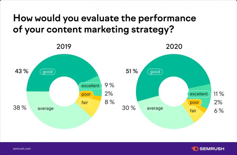 Đánh giá hiệu quả content marketing
