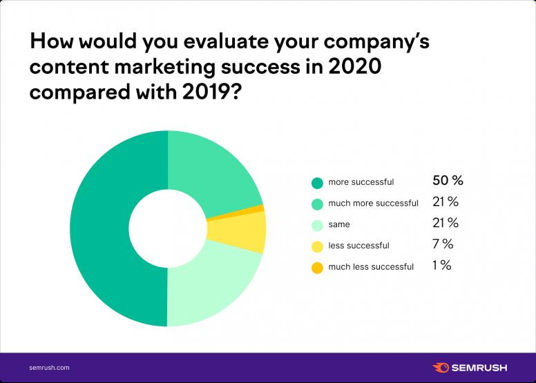 Hiệu quả chiến lược content marketing 2019 so với 2020