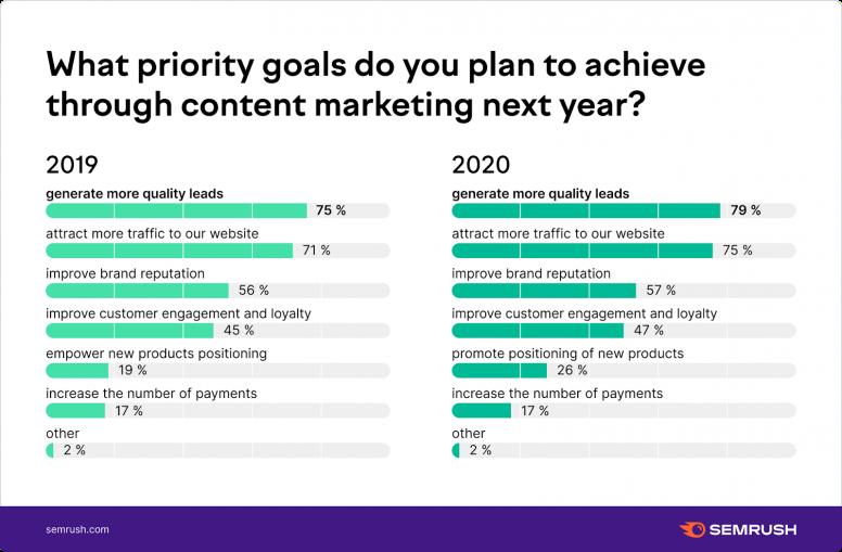 Mục tiêu chiến lược Content Marketing