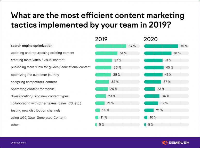 Chiến lược Content Marketing hiệu quả nhất
