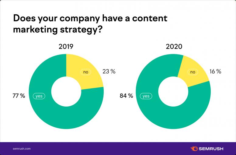 Doanh nghiệp thực hiện chiến lược content marketing