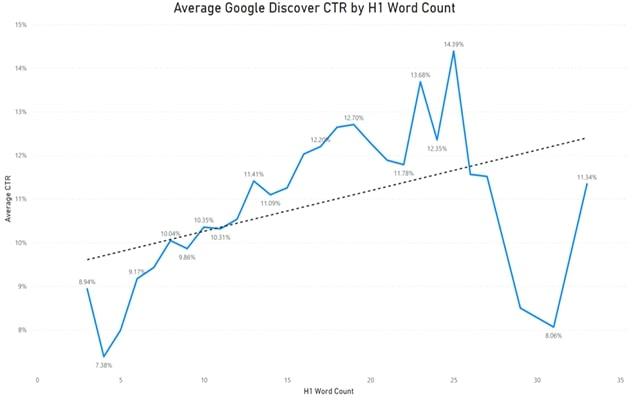 Sự quan trọng của độ dài tiêu đề H1 khi SEO Google Discover |  TopOnSeek