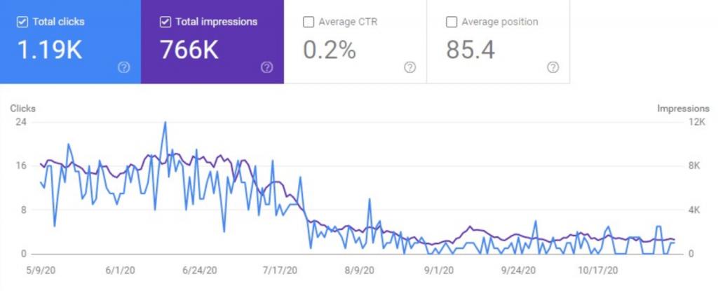 JavaScript làm được gì - Tìm kiếm hình ảnh đã giảm sau khi triển khai tối ưu không đúng cách