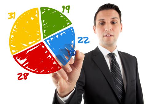 Thước đo hiệu quả kinh doanh cốt lõi là gì?