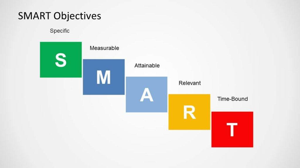 chỉ só KPI thông minh là gì?