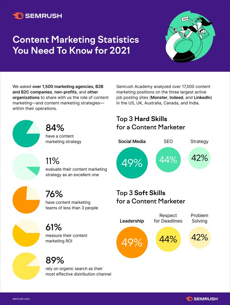 Số liệu thống kê chiến lược content marketing