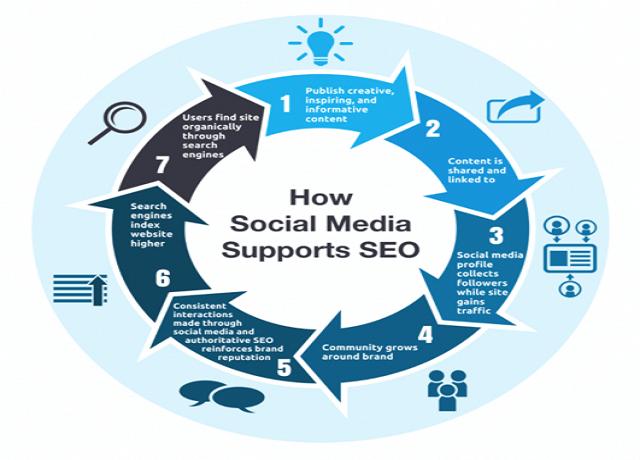 Cẩm nang sử dụng Social media siêu đỉnh cho SEO từ A -Z