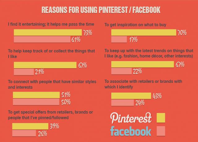 Tận dụng tốt Pinterest có tác dụng tích cực với SEO của bạn