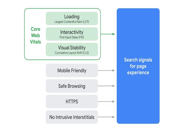 Các chỉ số quan trọng của website mà Google quan tâm | TopOnSeek