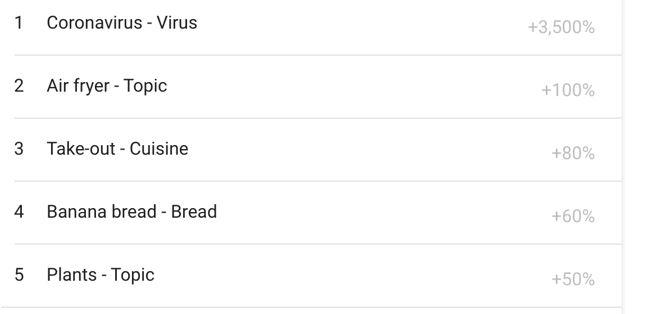 danh muc lien quan food & drink trong google trends