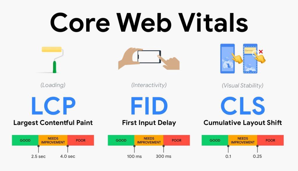 Cách tối ưu Core Web Vitals tăng xếp hạng cho SEO trên Google update 2021