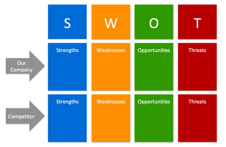 Phân tích mô hình SWOT khi competitor analysis   TopOnSeek
