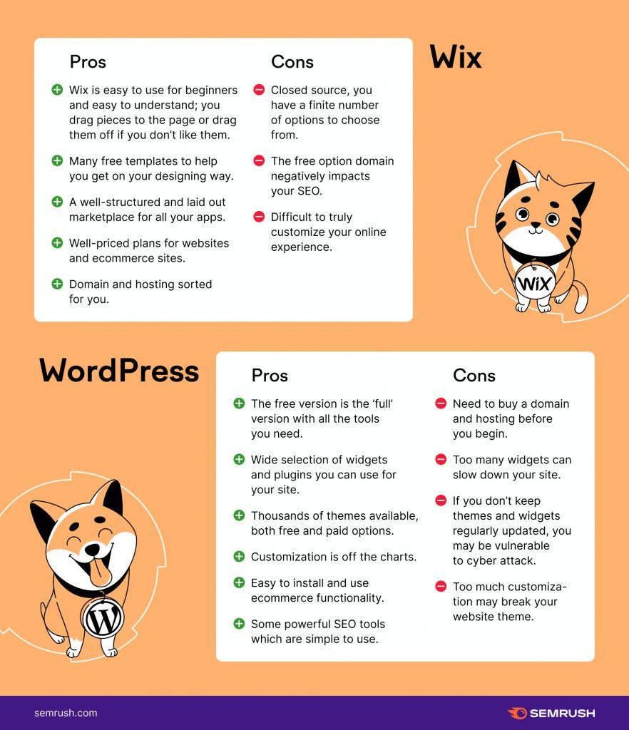 so sánh wix và wordpress đâu là nền tảng viết blog tốt hơn