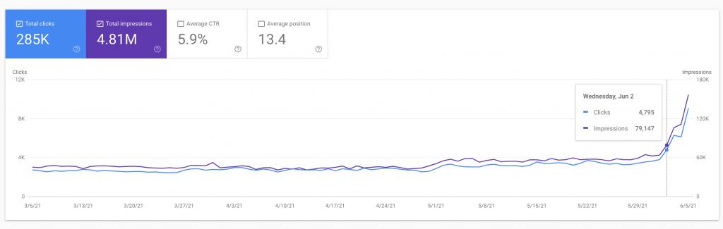 Kết quả SEO tăng trưởng vượt bậc từ ngày 02/06/2021 khi Google thông báo cập nhật