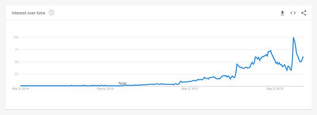 long tail keywords đang có xu hướng tăng