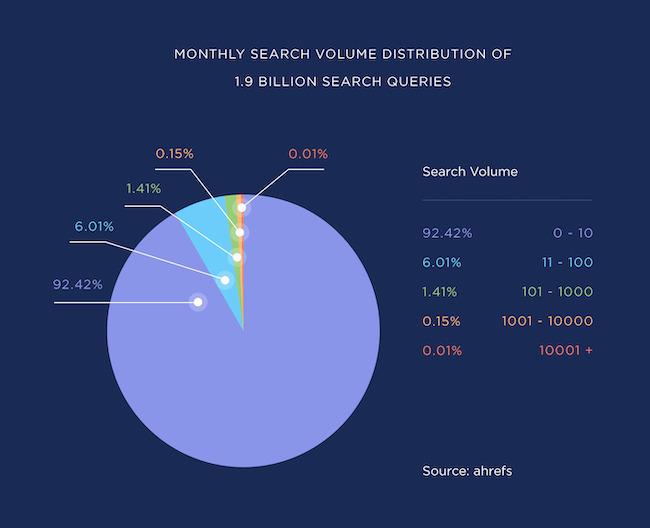 92% từ khóa tìm kiếm là long tail keywords