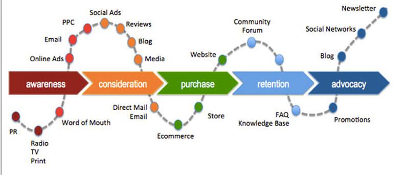 customer insights giúp lập bản đồ hành trình khách hàng