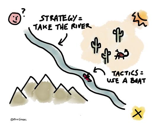 strategy vs tactics là gì
