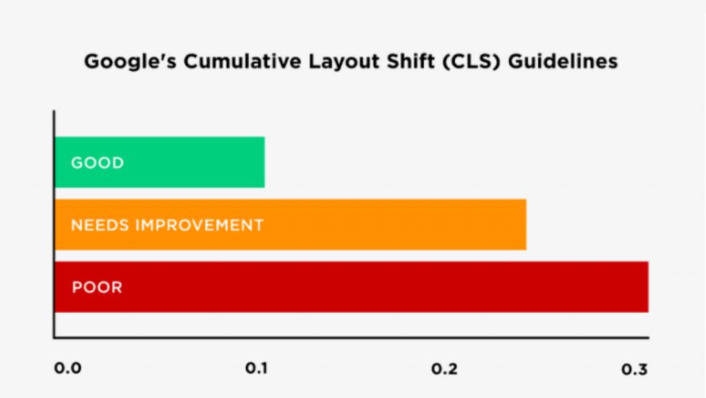 Hướng dẫn đo lường CLS để tối ưu core web vitals 2021