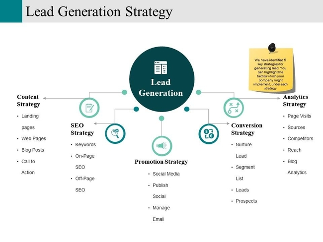 What is a lead generation strategy?