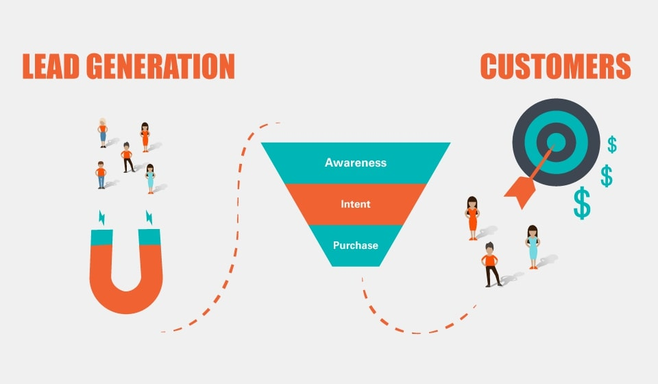 What is Lead? What is lead generation? (Source: Internet)