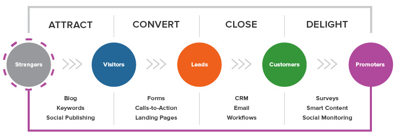 What is the lead generation process? (Source: Internet)