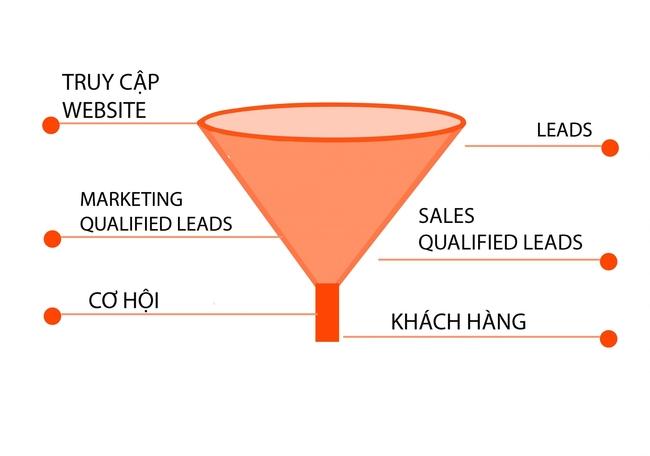 Các loại lead là gì? (Nguồn: Internet)