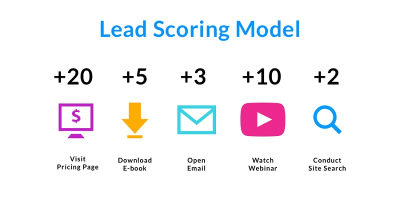 Evaluate leads based on scores (Source: Internet)